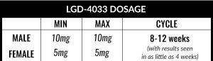 LGD 4033 Dosing Guidelines 300x86 - Лигандрол / Ligandrol 60 капсули / 10мг